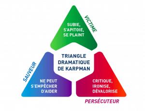 Sortir du triangle de Karpman